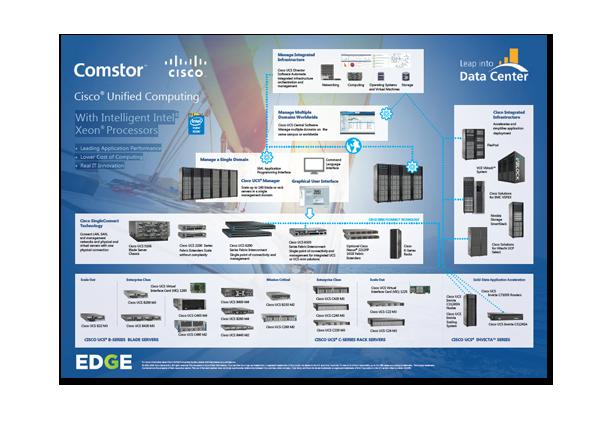 Cisco® Unified Computing
